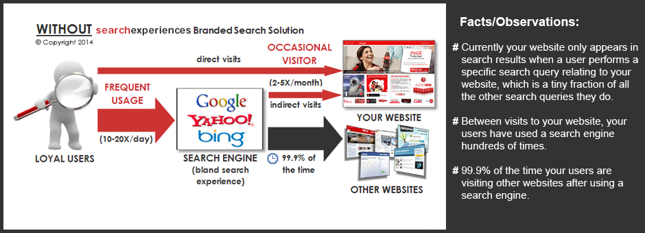 Without Search Experiences Branded Search Solution