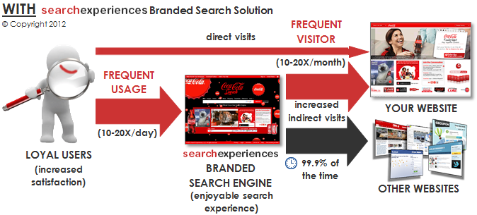 With Search Experiences Branded Search Solution