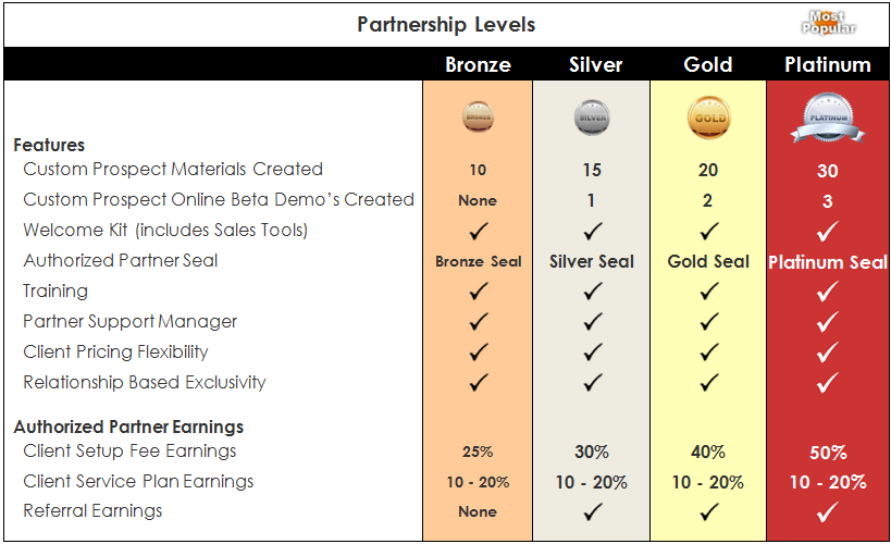 Search Experiences Partnership Levels